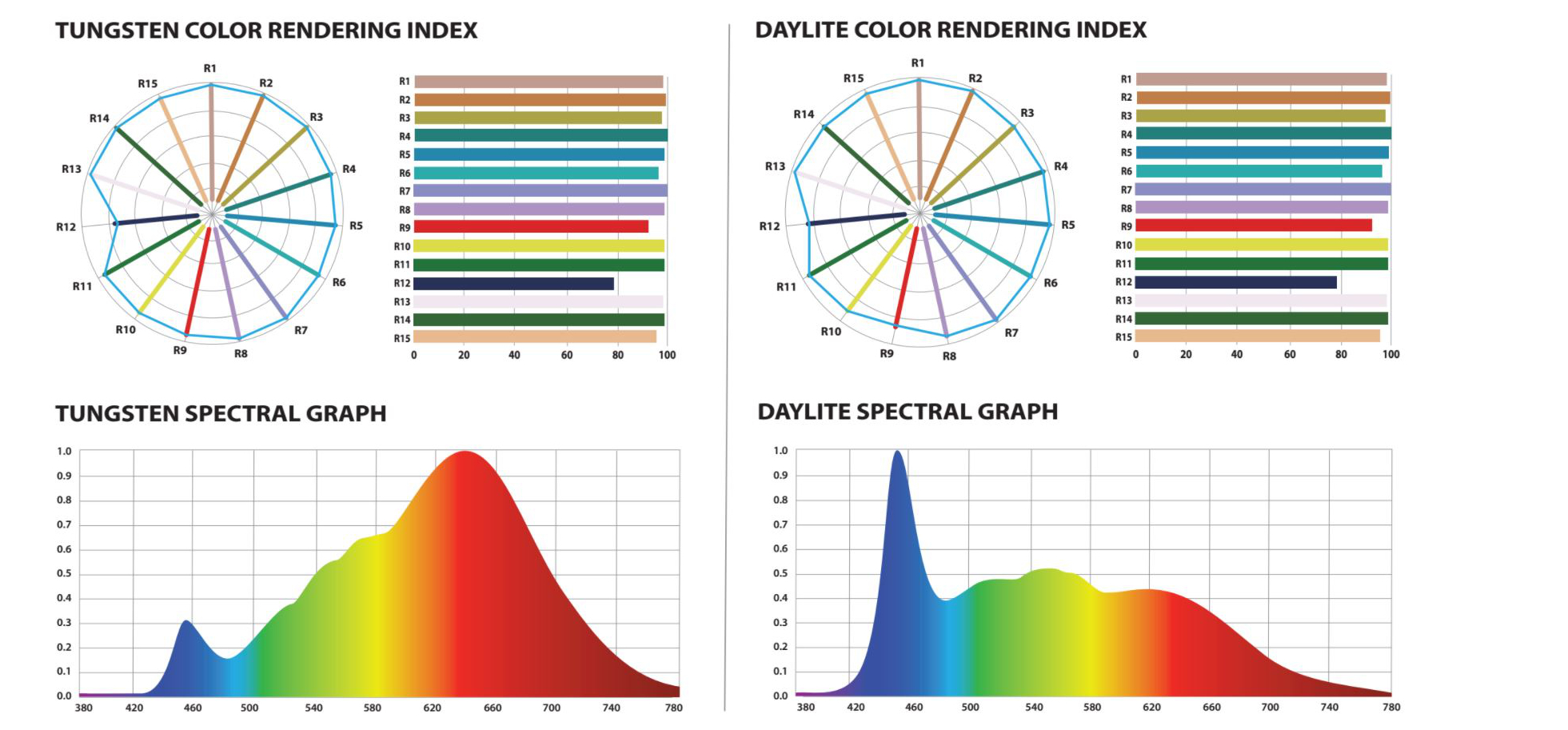 LiteGear Cinemitter   daylight_tungsten_color_renering_index