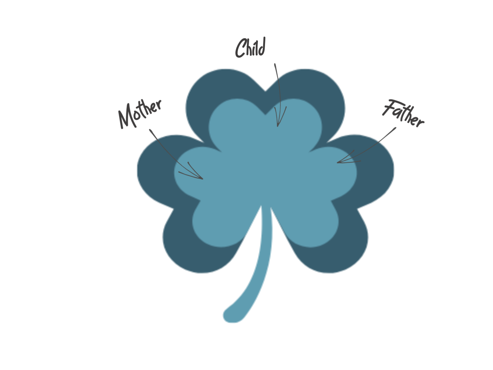 logo of blue 3 leaf clover with arrow pointing to each leaf one for mother, one for father and one for child