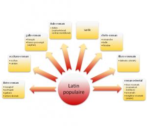 languesromanesblanc