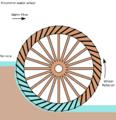 116px-Breastshot_water_wheel_schematic