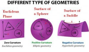 non-euclidean-geometry1