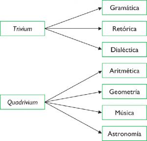 triviumquadrivium
