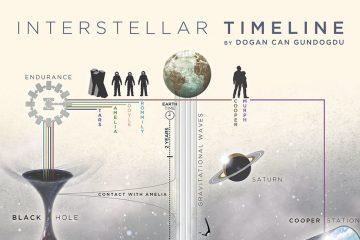 Interstellar [2014] Timeline (Spoilers)
