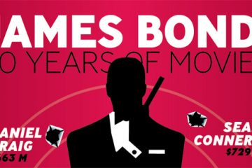James Bond 50 Years