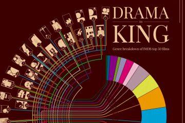 Drama is King: Genre Breakdown of IMDB's Top 50 Movies [Infographic]