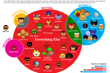 Marvel Movie Rights [Infographic]