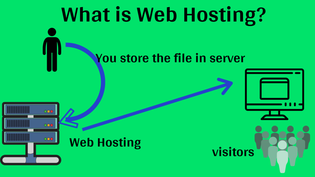 what is mean by web hosting