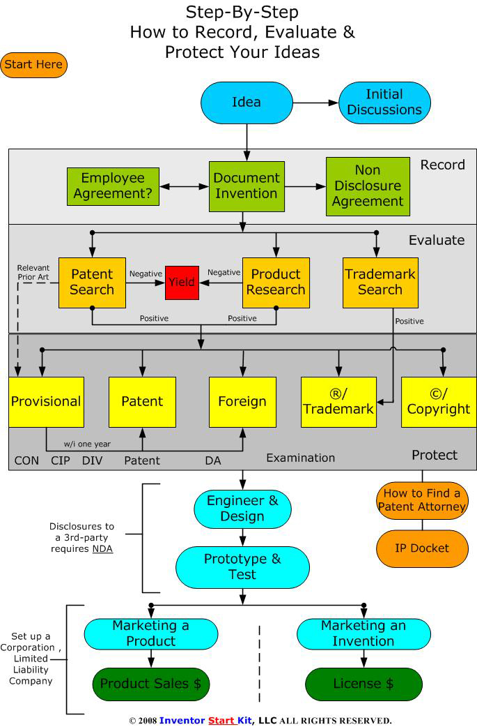 Invention Process Flow Chart