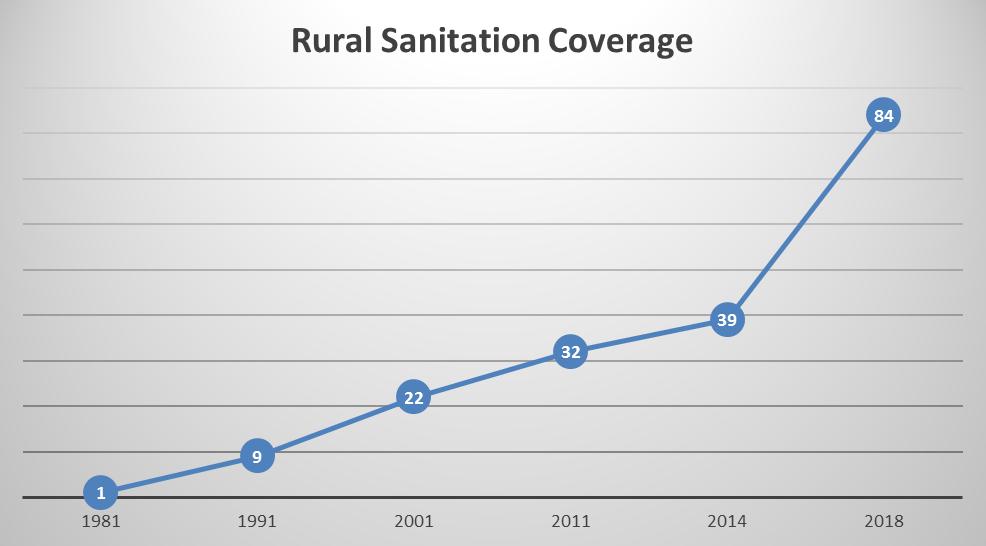 Rural Sanitation