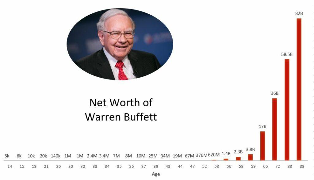 Net worth graph of a successful entrepreneur: Warren Buffett