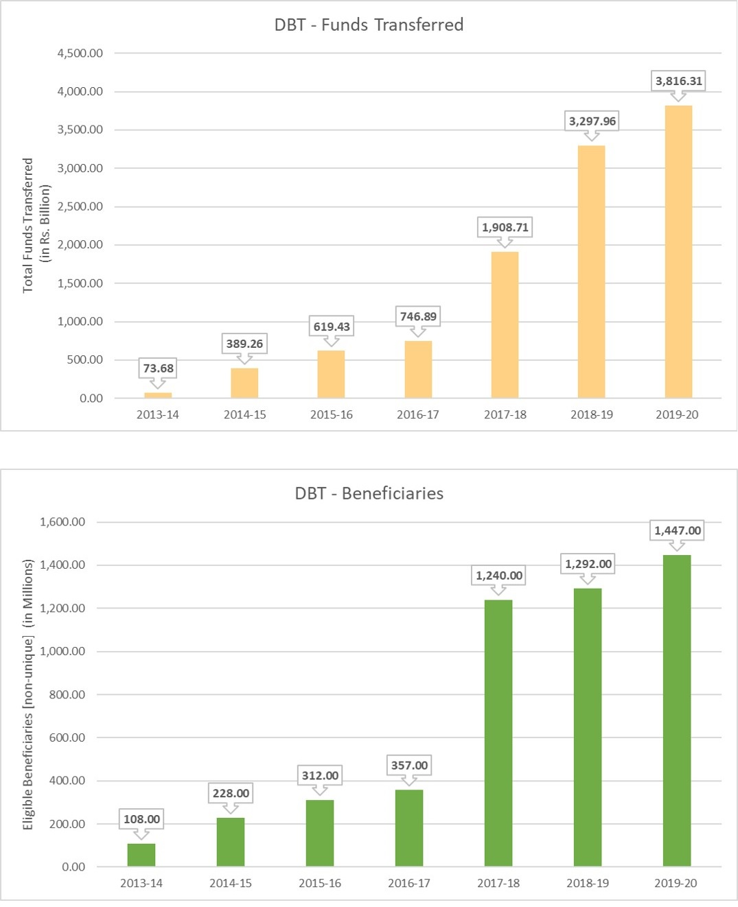Charts of Direct Benefit Transfer
