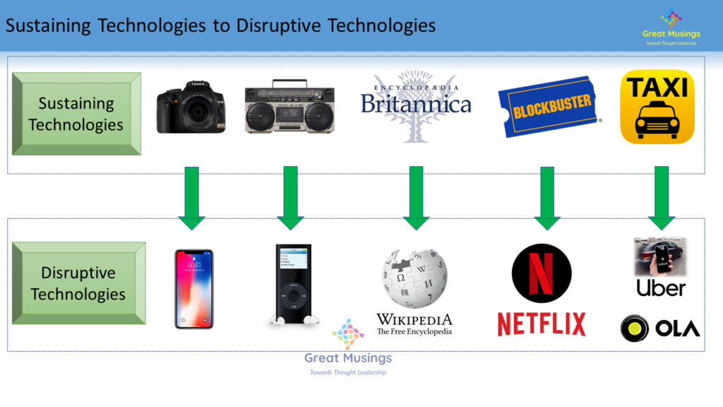 Sustaining Technologies to Disruptive Technologies examples