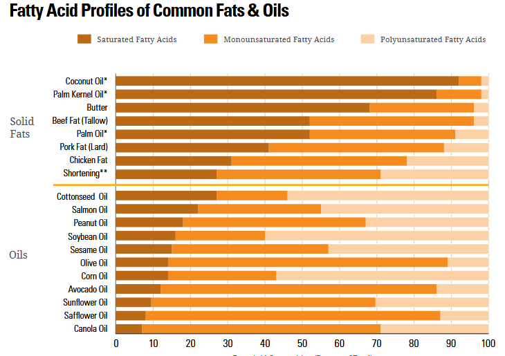 Healthy Fats chart from the health.gov website