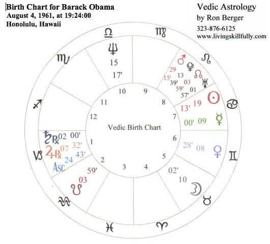 Obama-Chart