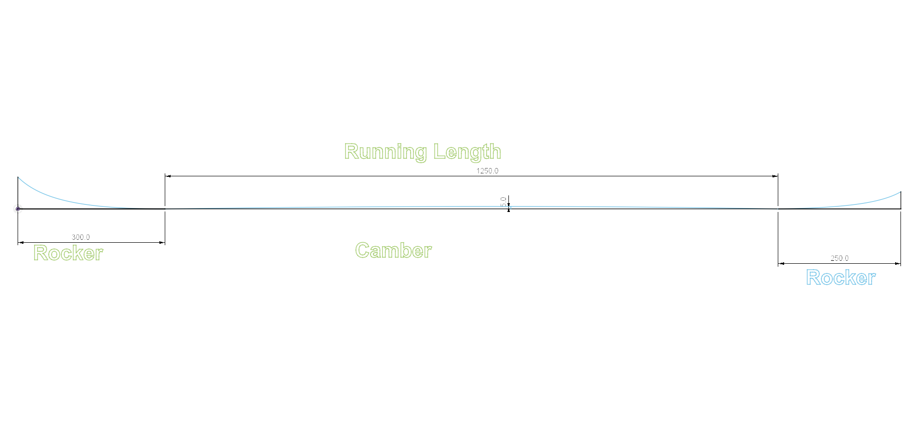 Demonstrates rocker, camber and running length of a ski