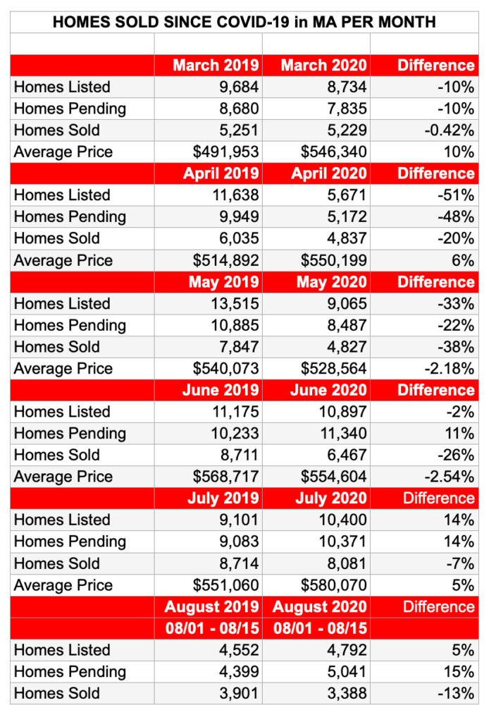 Homes sold in Massachusetts since COVID-19
