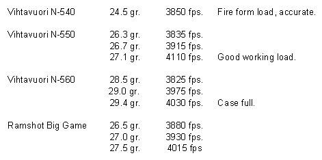 Dan C. .17 Predator Load Data