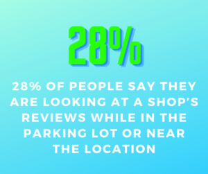 28% check reviews in parking lot
