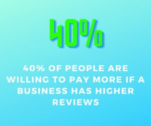 40% will pay more higher reviews
