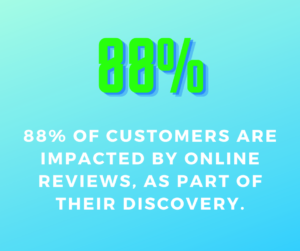 88% of customer impacted by reviews