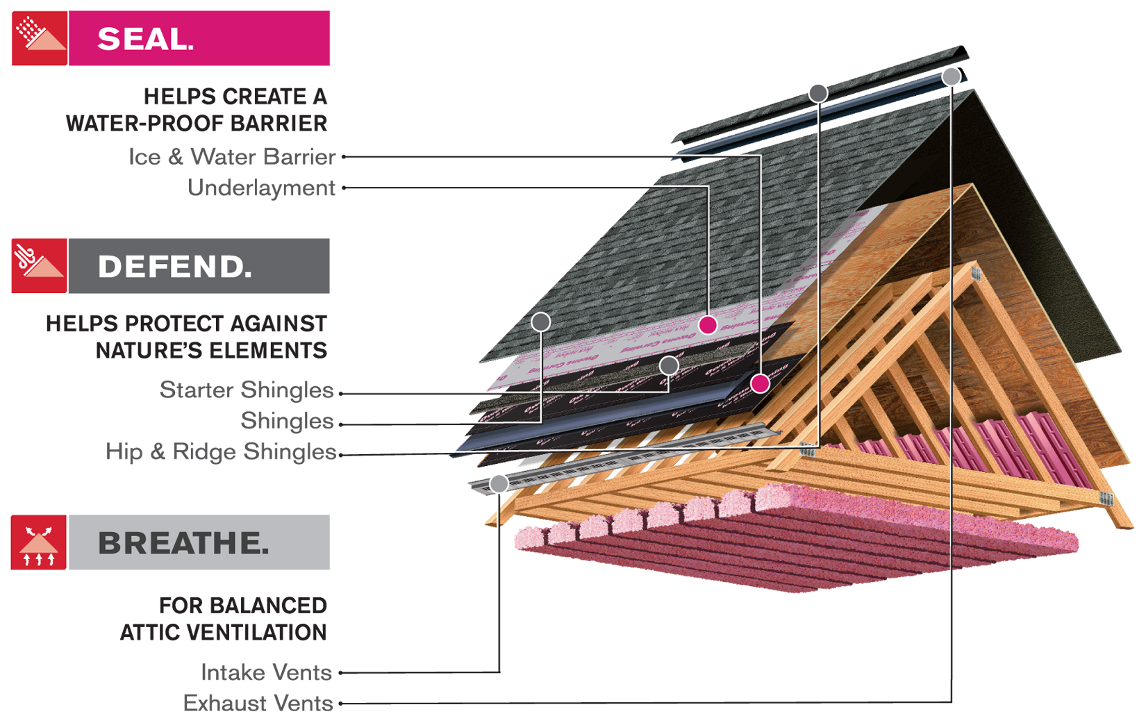 roofing-home-improvement - roofing toledo - roof replacement - roof