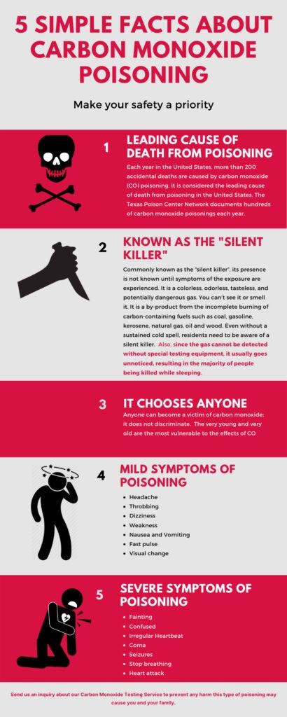 Facts about carbon monoxide