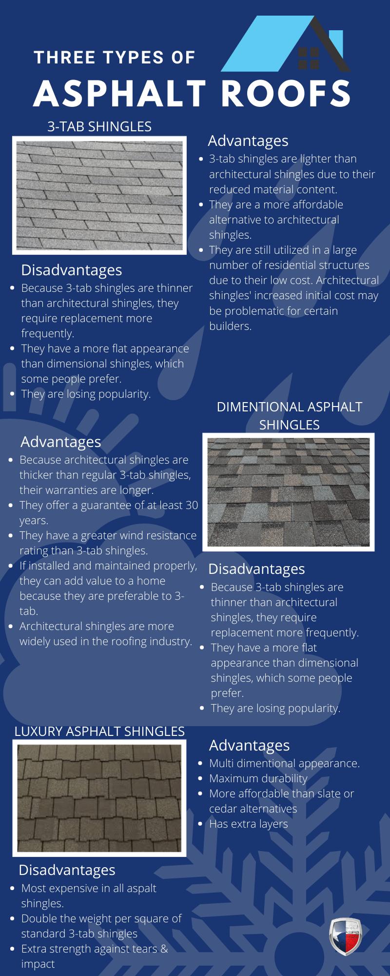 infographics of 3 kinds of asphalt roof
