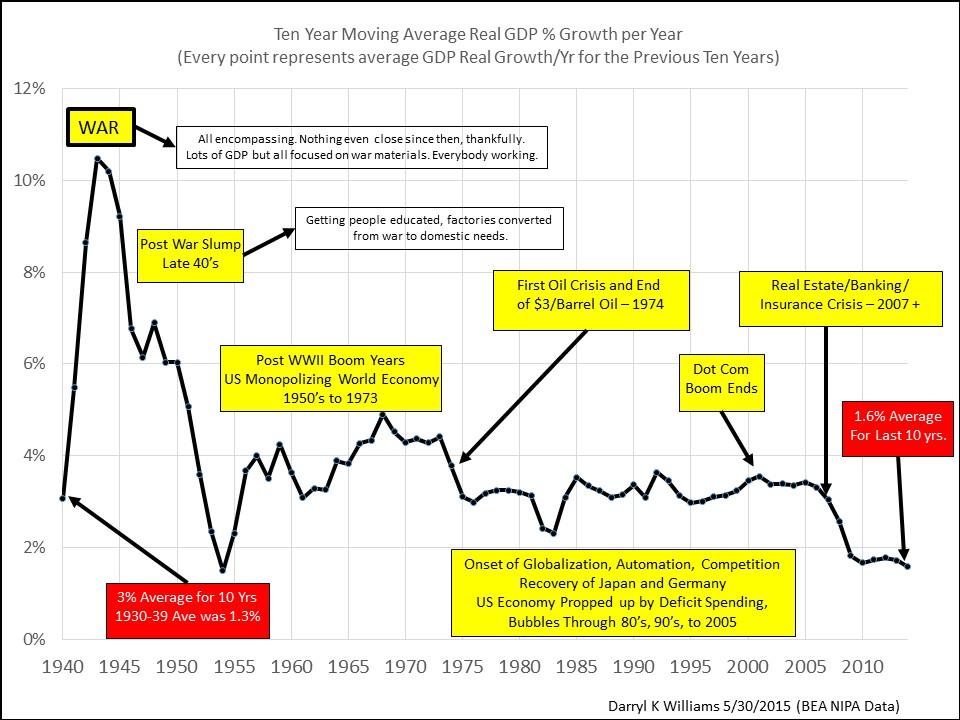 Real GDP 85 yrs