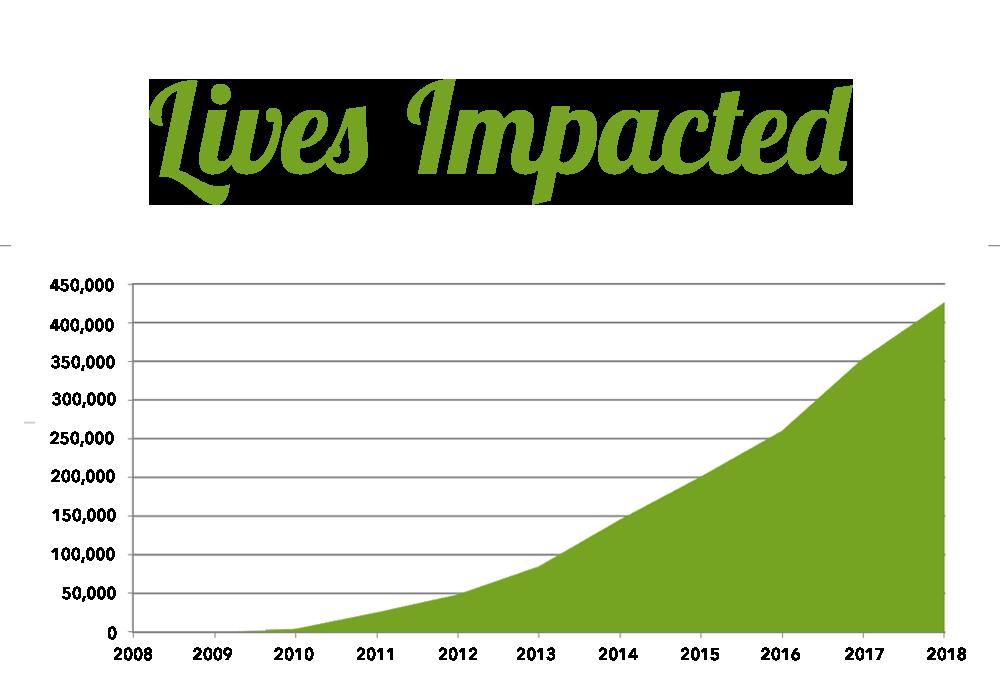 2018-lives-graph