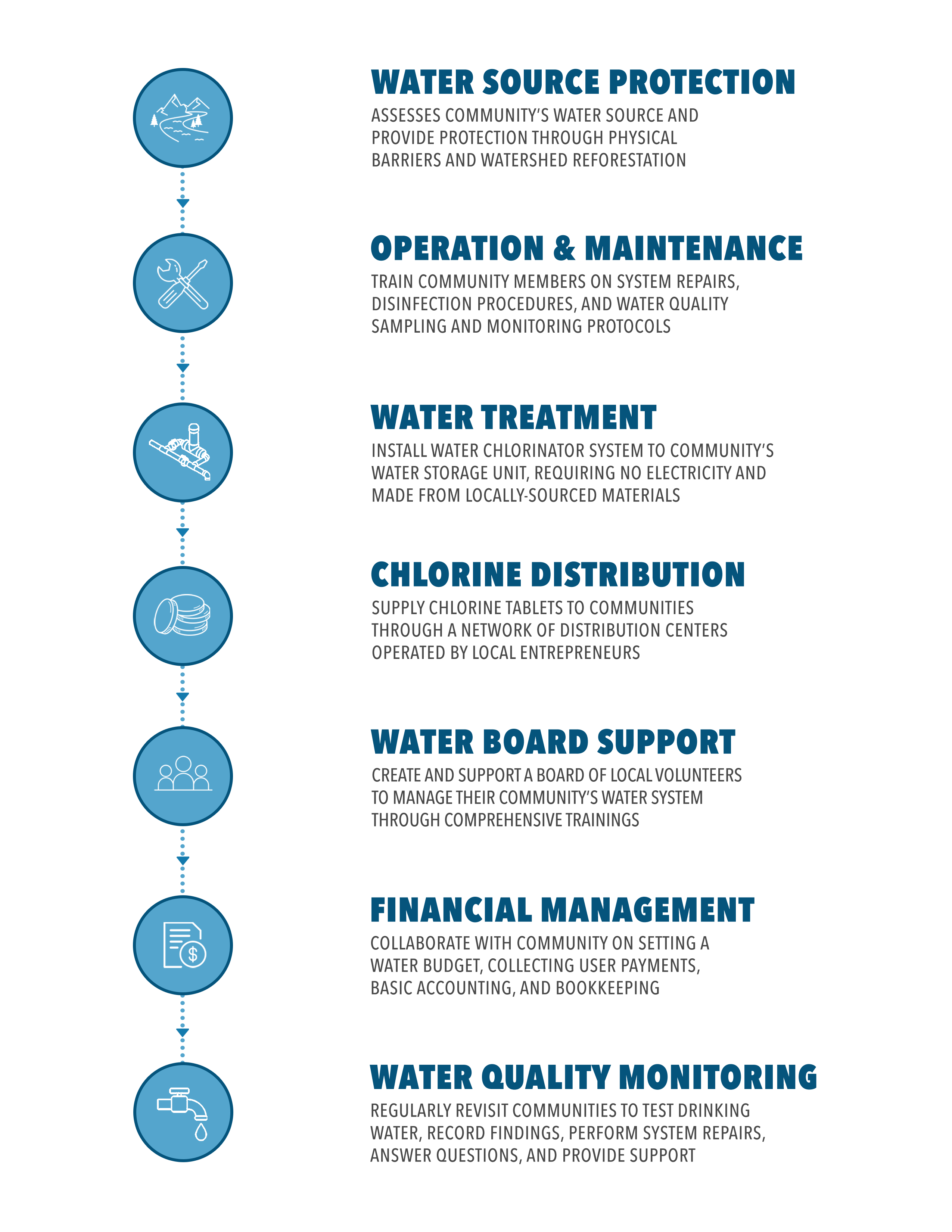 process-graphic-web