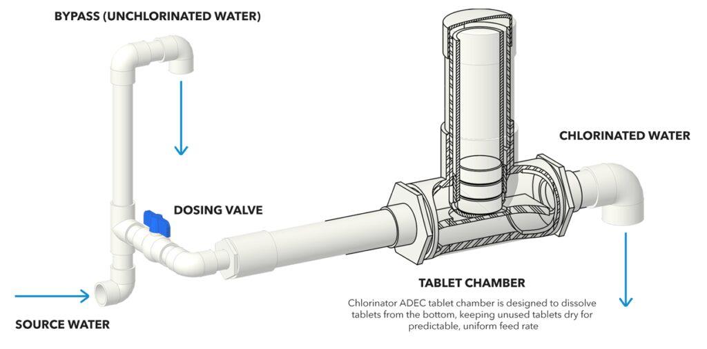 chlorinator-image