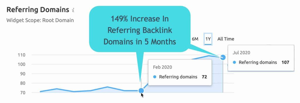best seo strategy to generate backlinks
