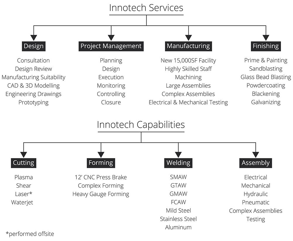 Contract Manufacturing Services 2019 M