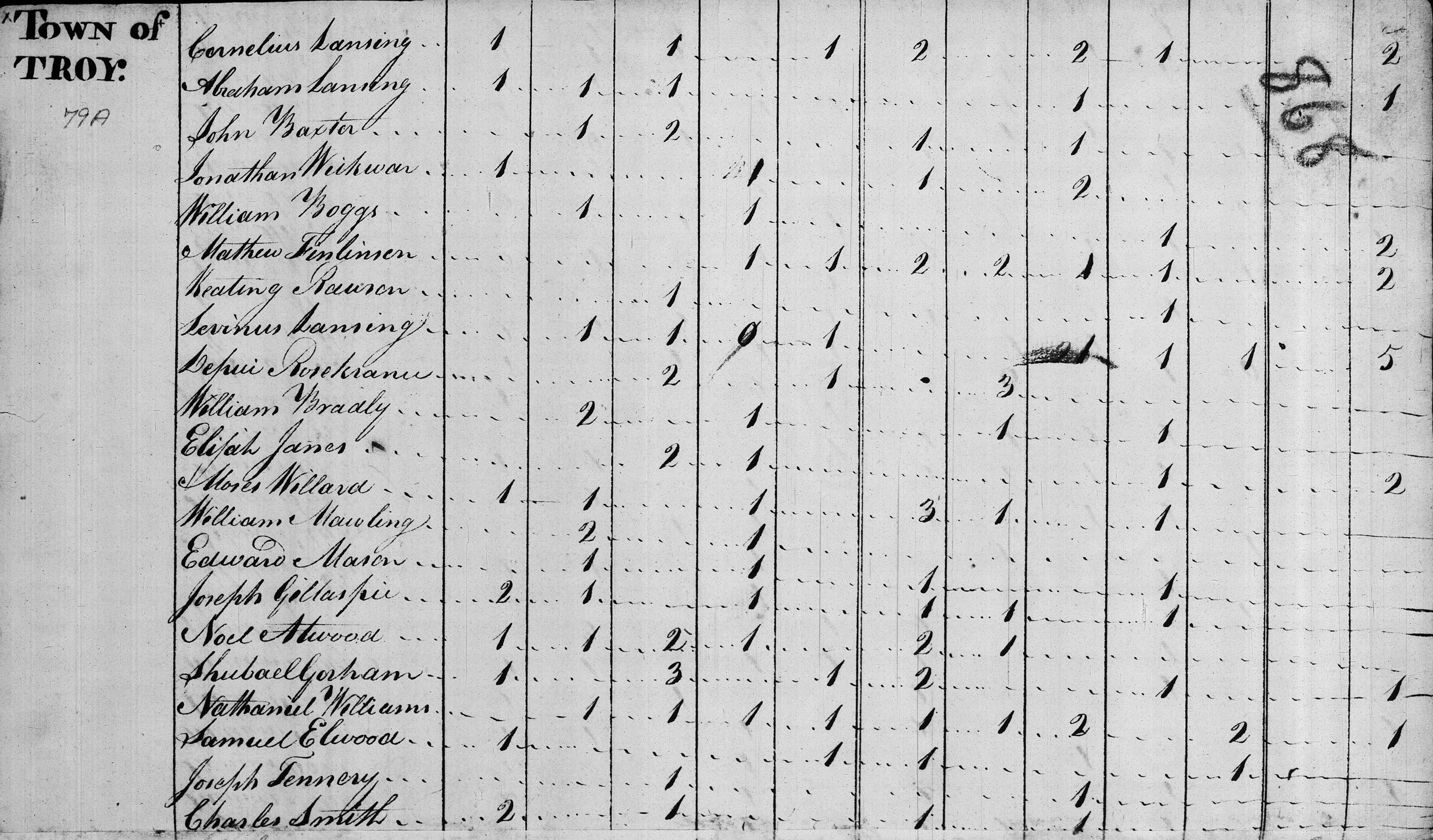 """Image showing Cornelius and Abraham Lansing and others of Lansingburgh in Town of Troy cropped from """"United States Census, 1800,"""" database with images, FamilySearch (https://familysearch.org/pal:/MM9.3.1/TH-1951-22847-4828-52?cc=1804228 : 10 June 2015), New York > Rensselaer > Troy > image 7 of 17; citing NARA microfilm publication M32, (Washington D.C.: National Archives and Records Administration, n.d.)."""