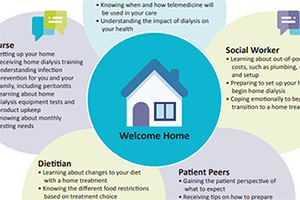 Screenshot of Choosing Home Dialysis resource