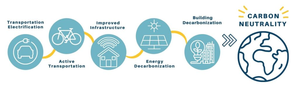 Pathway to carbon neutrality