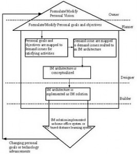 Personal Enterprise Architecture