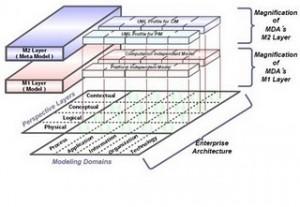 Symmetric Modeling Framework