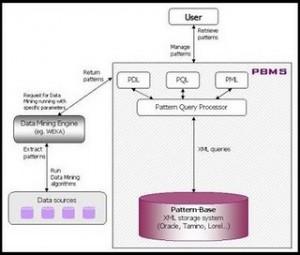 XML DB Architecture