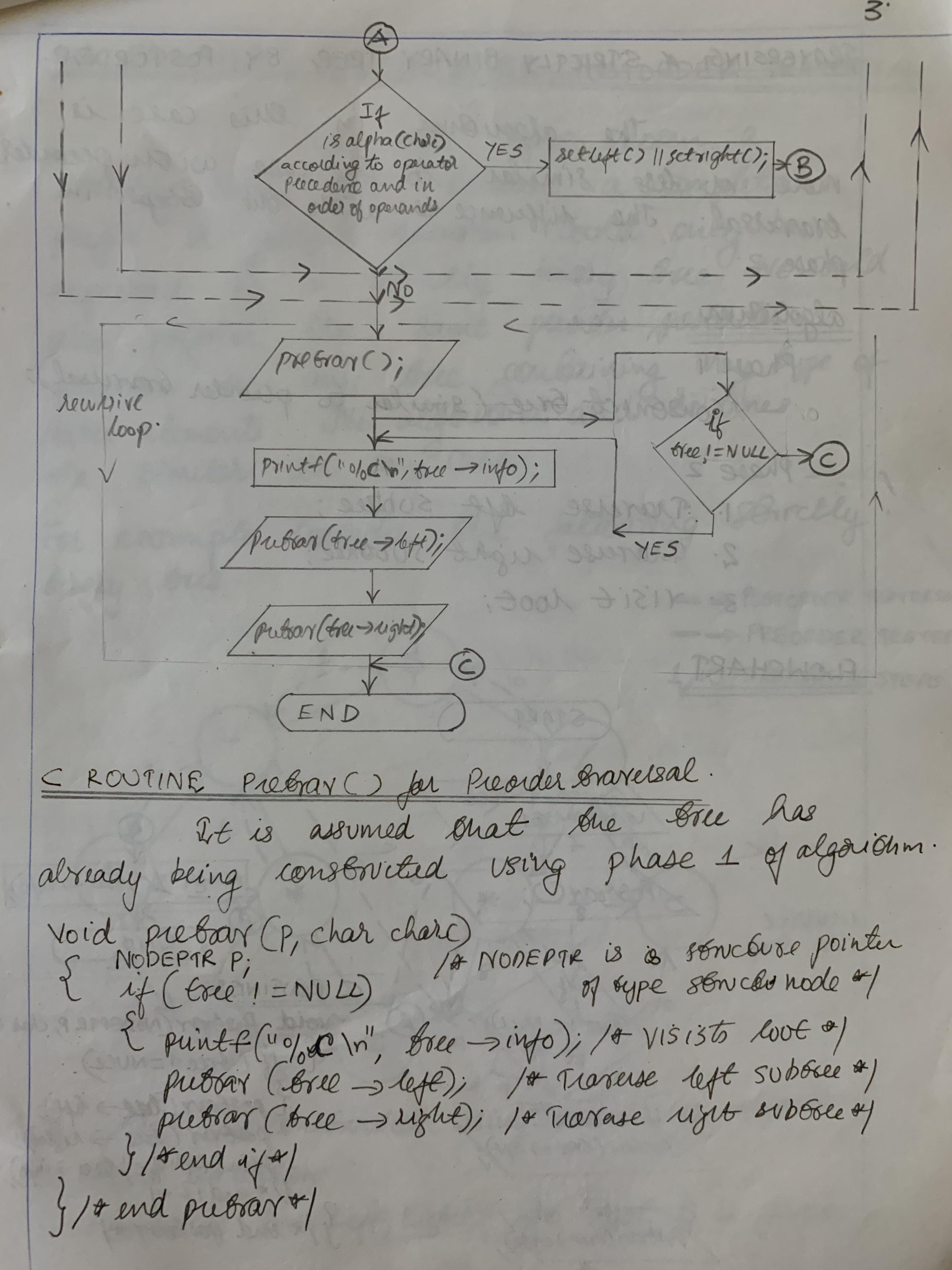 Preorder traversal of a Binary tree