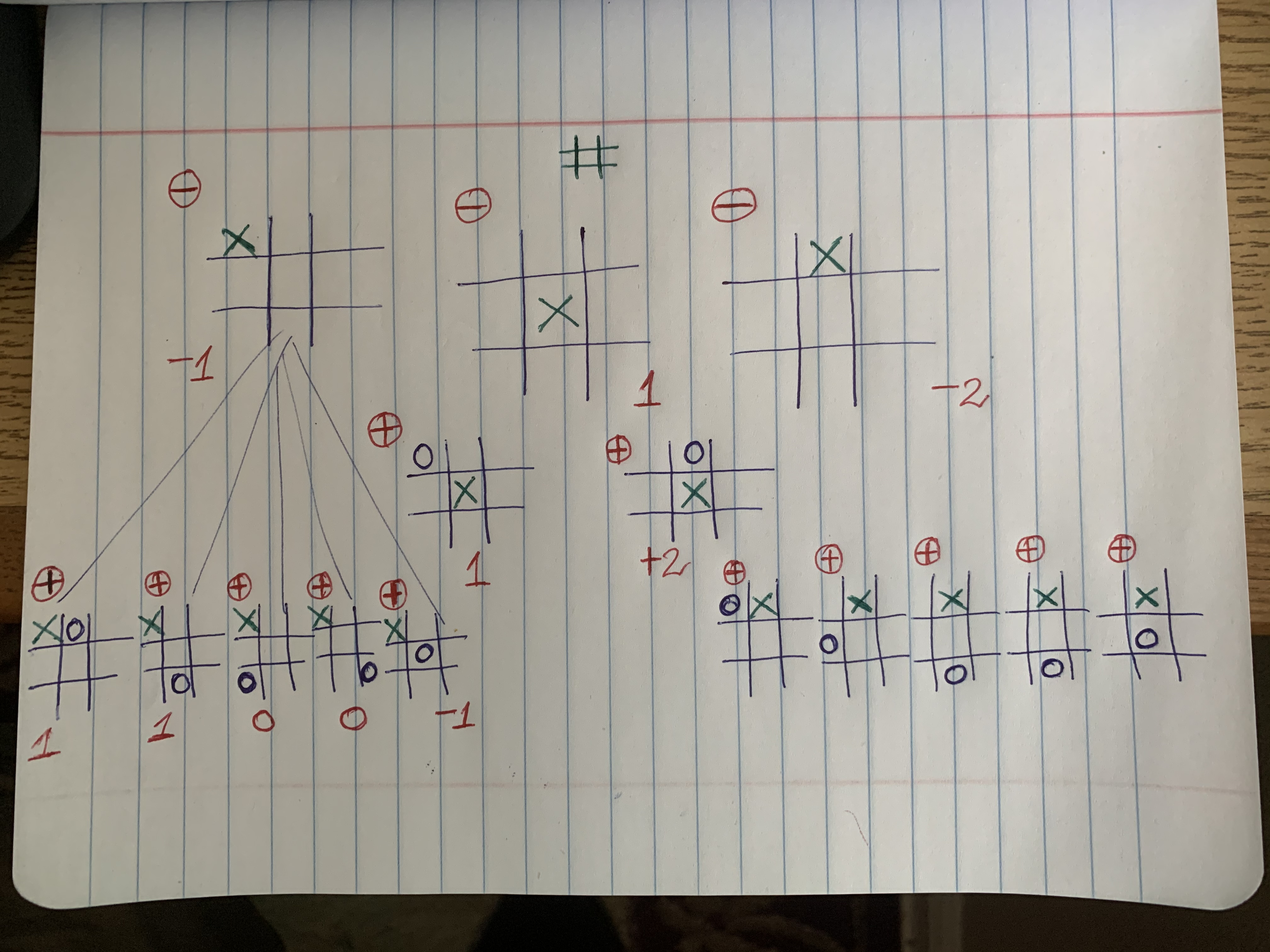 Game Tree For Tic-Tac-Toe Game