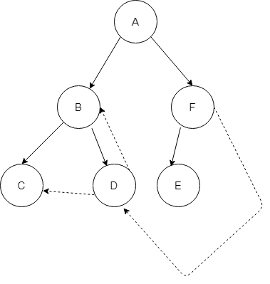 Breadth-First-Traversal-of-Spanning-Tree