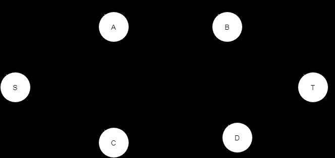 Flord-Fulkersons-method-step-2