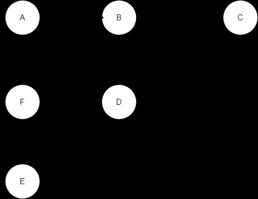 Graph-for-Kruskals-algorithm