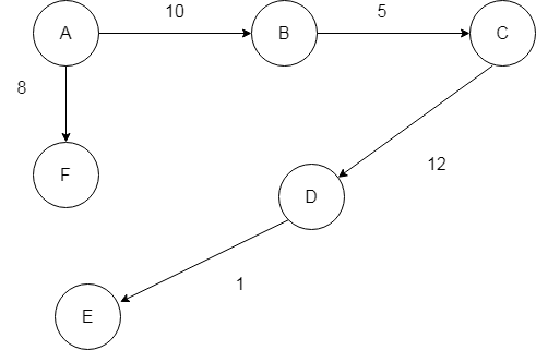 Minimum-Cost-Spanning-Tree