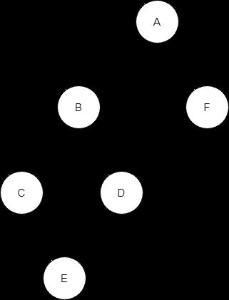 Pre-order-traversla-Depth-First-Spanning-Tree