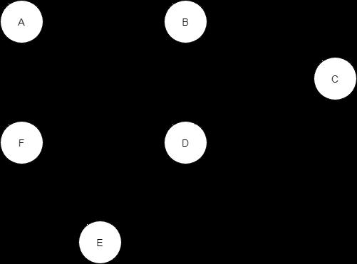 Spanning-Tree-traversal