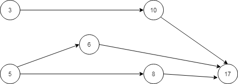 Weighted-Graph-or-Network