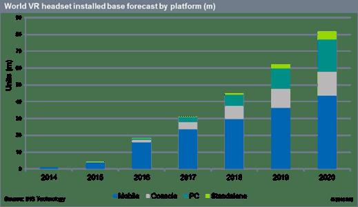 world_vr_headset_forecast_ihs_tech
