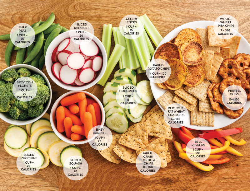 Perfect Portion Smart Dipping